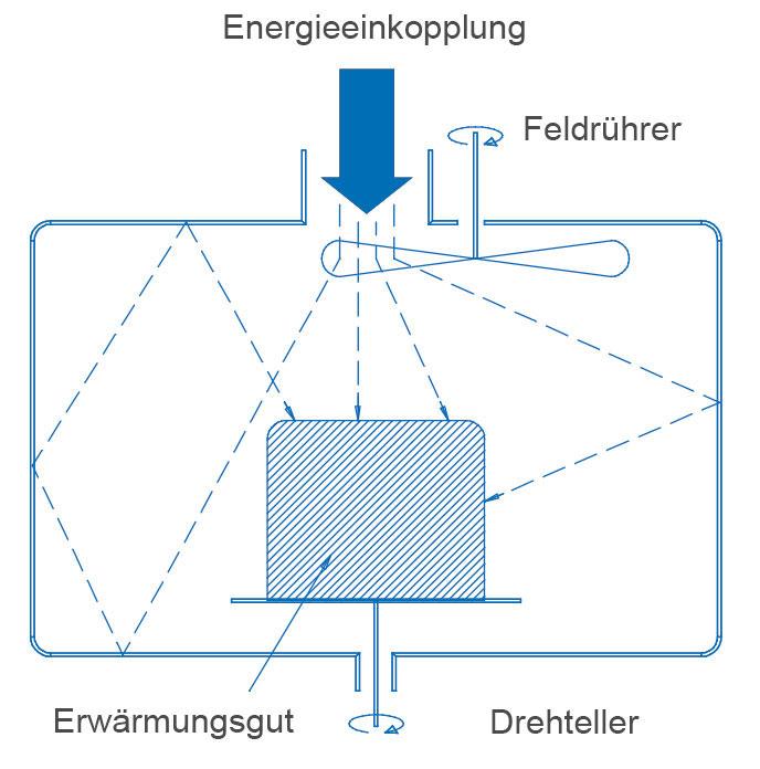 Schema einer Mikrowellen-Erwärmungskammer mit einer Energieeinkopplungsstelle