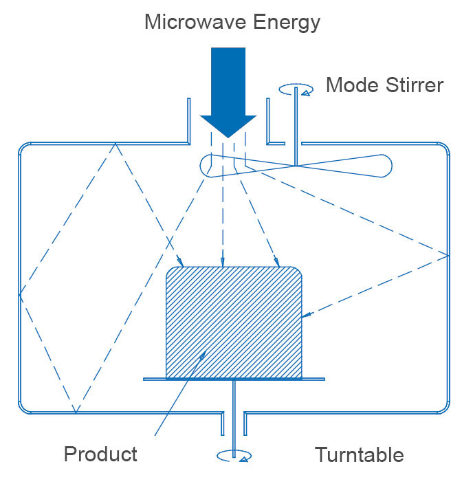 Frequency dependence of the dielectric properties of water