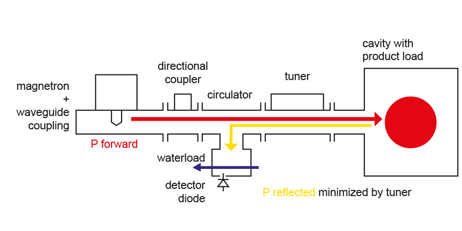 Schematic Design of a industrial Microwave Plant according to GMP microwave