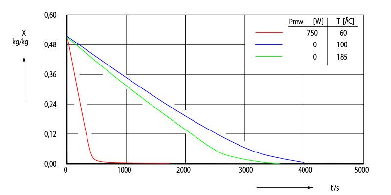 Vergleich Mikrowellen- zur konventionellen Trocknung