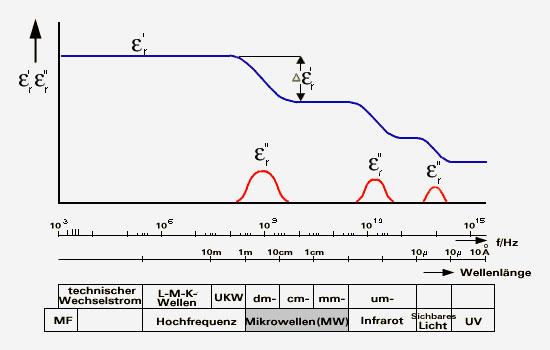 Frequenzspektrum in Abhängigkeit der dielektrischen Verluste von Wasser