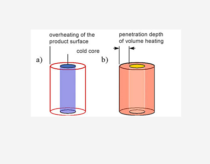 Difference between conventional Heating and microwaveHeating of big Barrels