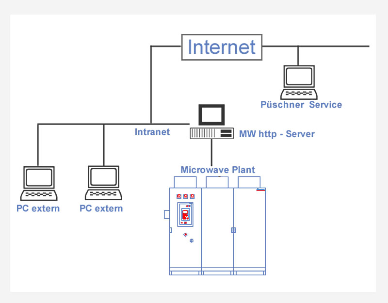 Access the Microwave Plant into the Inter- / Intranet
